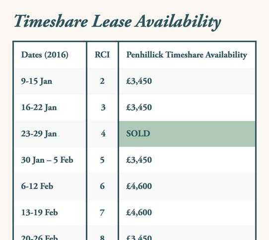 Timeshare lease table editable by the client.